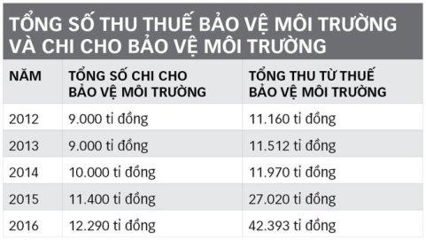 thue-bao-ve-moi-truong-jpg-1484442889