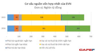EVN NỢ 2