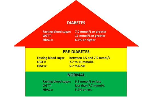 ĐTĐ prediabeté